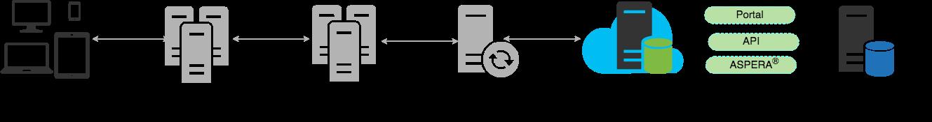 cloud storage direction_2